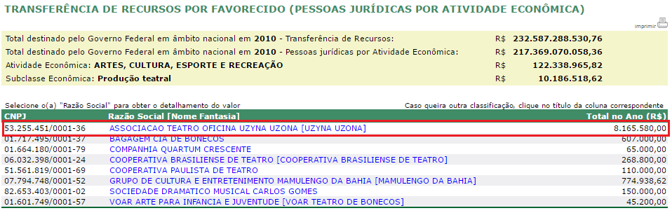 Portal Transparência - Zé Celso Martinez Correa