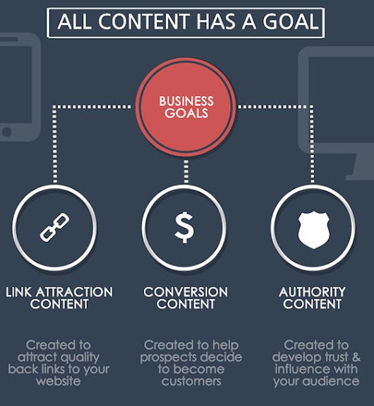 The 3 Goals of Content Marketing (and How to Meet Them)