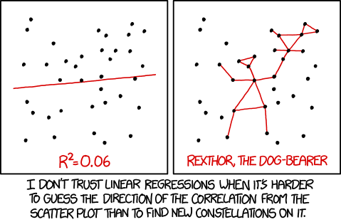 xkcd: Linear Regression