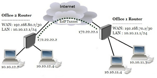 MikroTik Site to Site EoIP Tunnel with IPsec