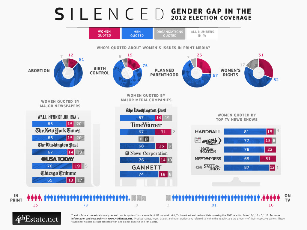 A Chart About Silence That Will Leave You Speechless