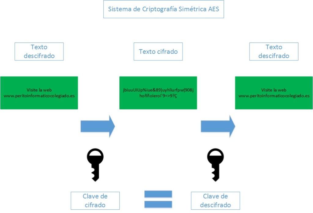 Diagrama AES