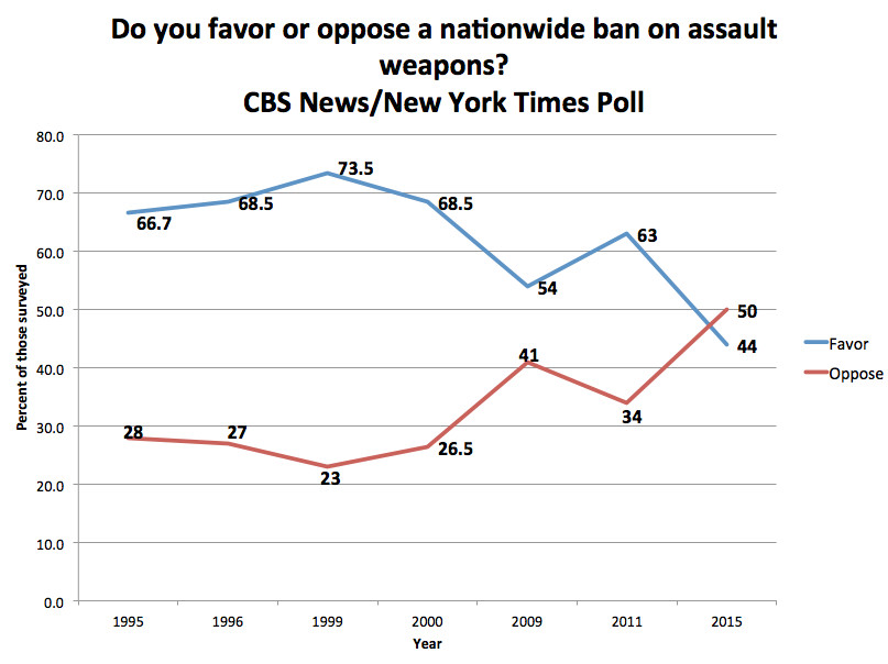 CBS:NYT Survey on AWB