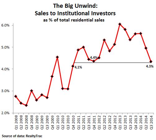 US-home-buyers-institutional-investors-Q3_2014