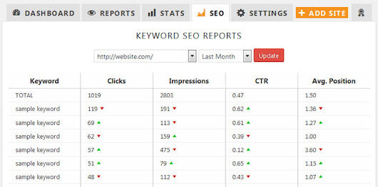 Track Keywords In CMS Commander By Connecting Your Google Webmaster Account | CMS Commander