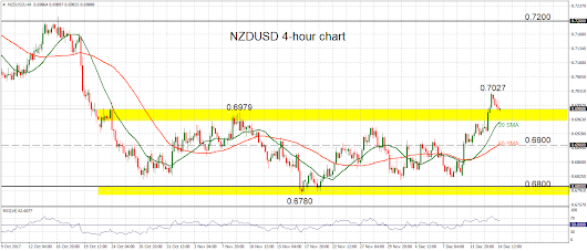 Technical Analysis – NZDUSD touches 8-week high; moving averages positively aligned