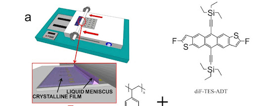 High performing solution-coated electrolyte-gated organic field-effect transistors for aqueous media operation