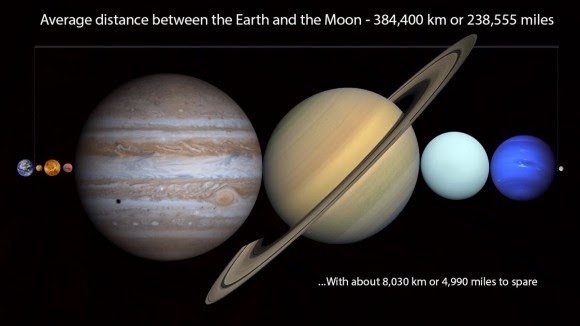 You could fit all the planets within the average distance to the Moon.