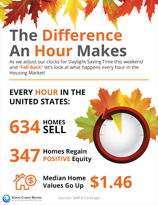 The Difference an Hour Makes in the Housing Market