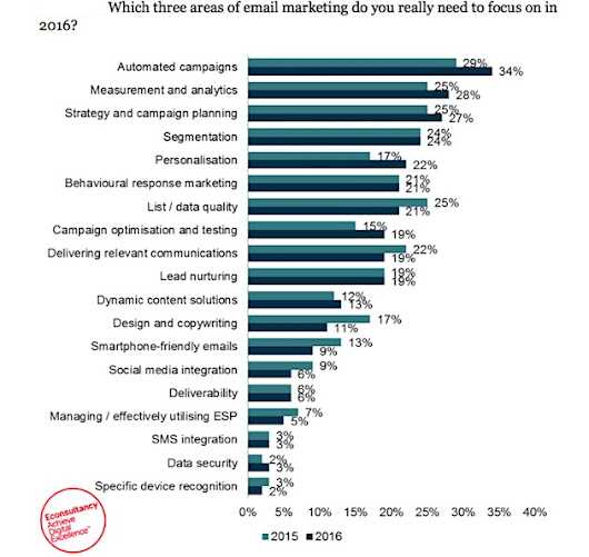 Email Marketers' Top Areas of Focus in 2016