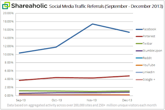 In Q4, Facebook, Pinterest and StumbleUpon referrals up 30%+