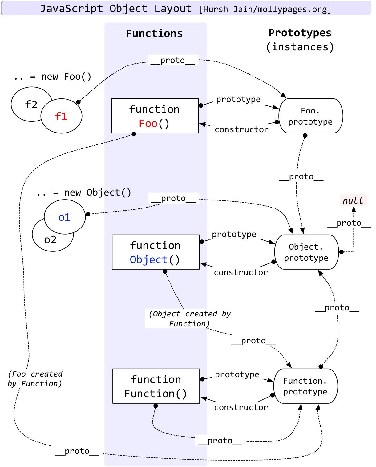 Javascript Prototype Diagram