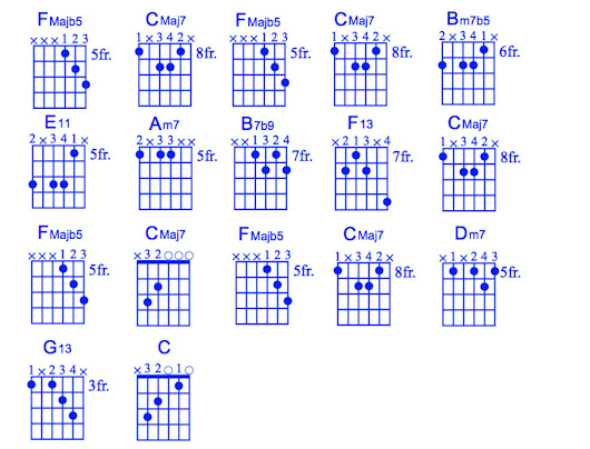 Mainly Guitar Lessons On Hubpages Spinditty Google