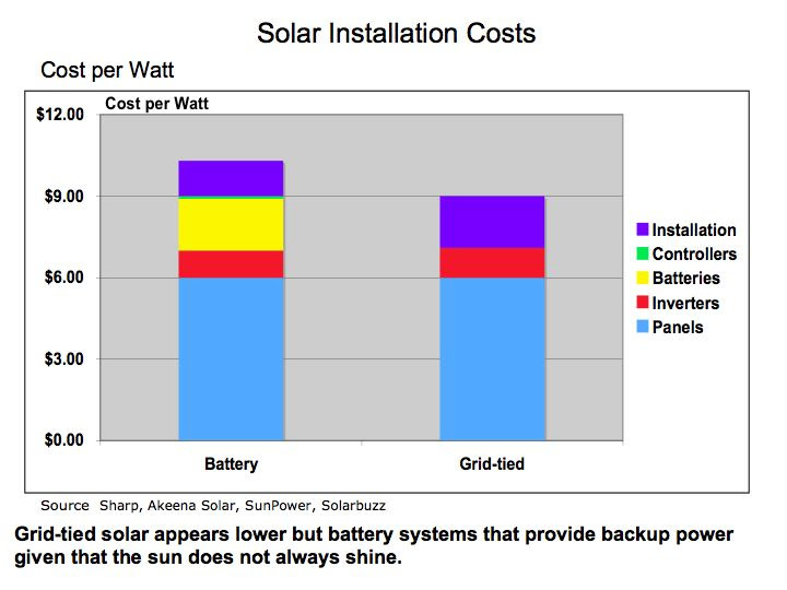 Solar Energy Installation Panel How Much Does Solar