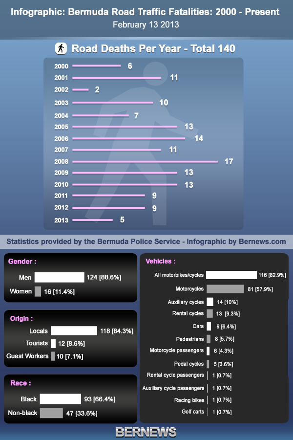 infographic bermuda road deaths 2000 to Feb 2013 2