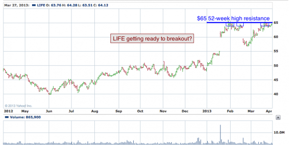 1-year chart of LIFE (Life Technologies Company)