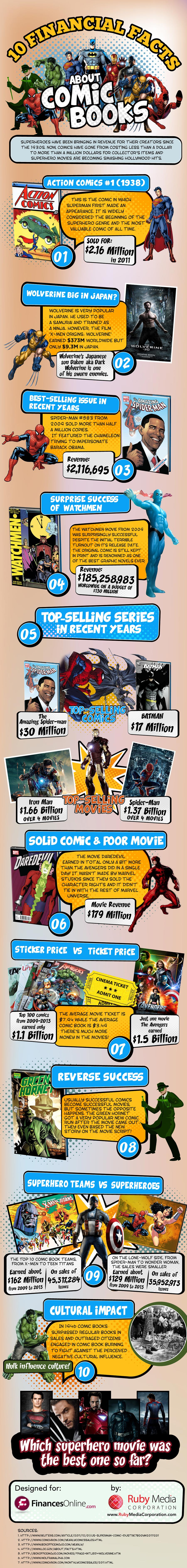 Fun Financial Facts About Comic Books