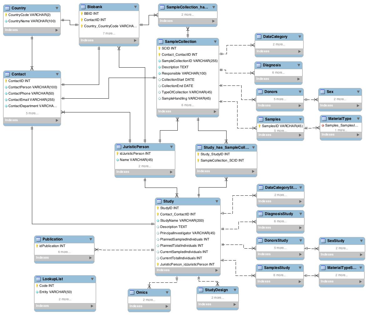 Entity Relationship Diagram Erd Bbmri Wiki