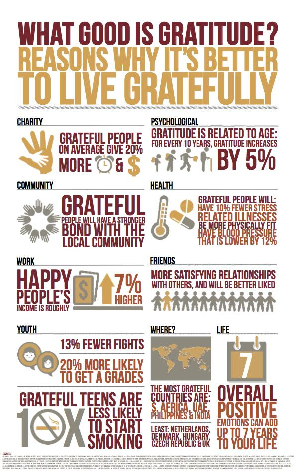 Six Habits of Highly Grateful People