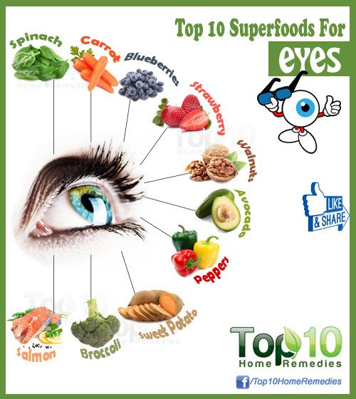 Top 10 Superfoods For Eyes | Top 10 Home Remedies
