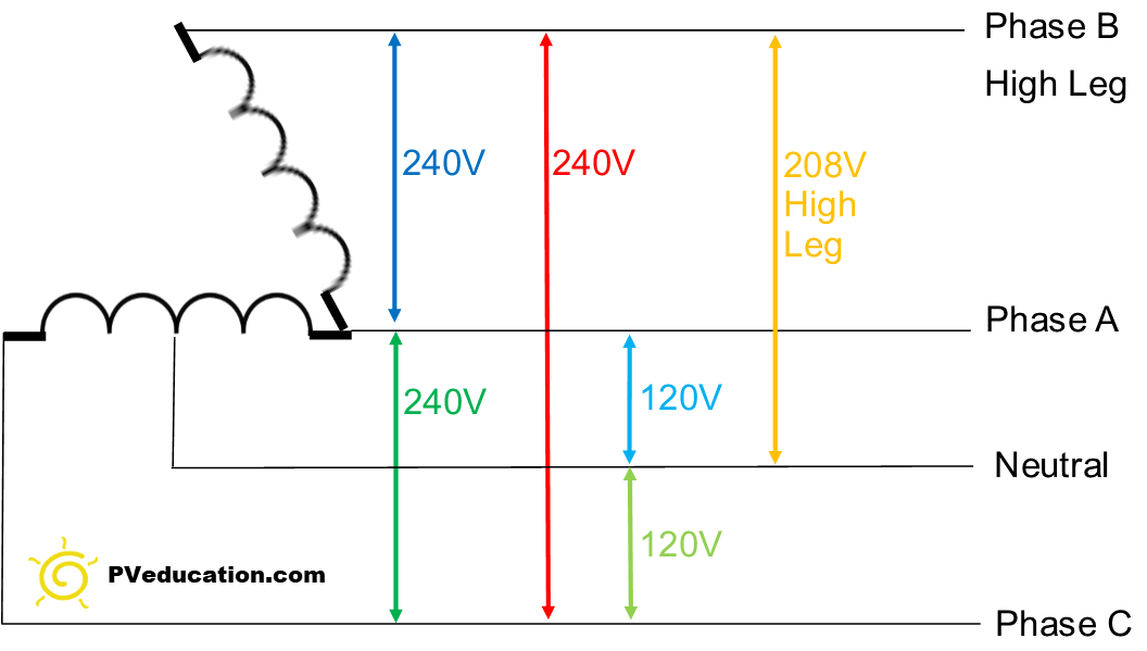 Diagram 480 Volt 3 Phase 4 Wire Diagram Full Version Hd Quality Wire Diagram Bgwiring Villaroveri It
