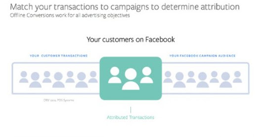 Brands Using Facebook Lead Ads Can Now More Effectively Measure Offline Conversions