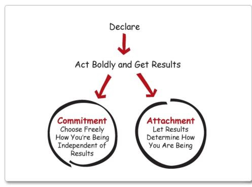 Are You Committed? Or Simply Attached?