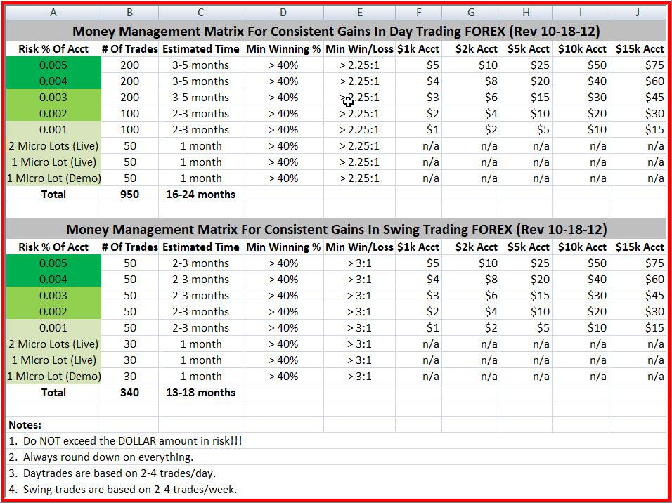 7 Powerful Forex Risk Management Strategies - My Trading Skills
