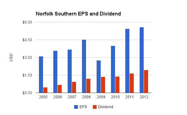 Norfolk Southern Dividend Chart