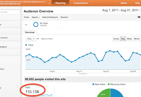 How to Grow Your Blog to 100,000 Visits a Month Within 1.5 Years