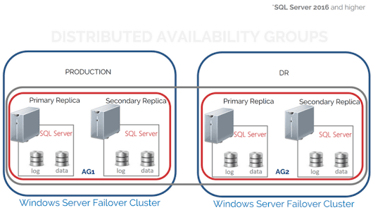 how to configure Distributed AG in SQL 2016?