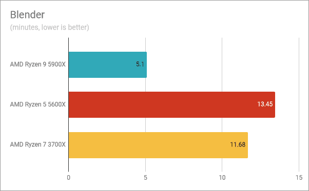 Resultados del banco de pruebas AMD Ryzen 9 5900X: Blender