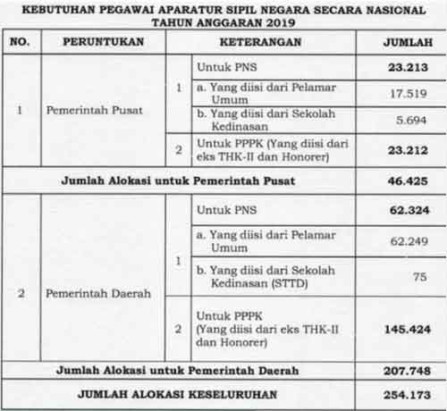 Contoh Soal Cpns 2021 2019 Pdf Tips Cepat Tiu Hots - Ahli Soal
