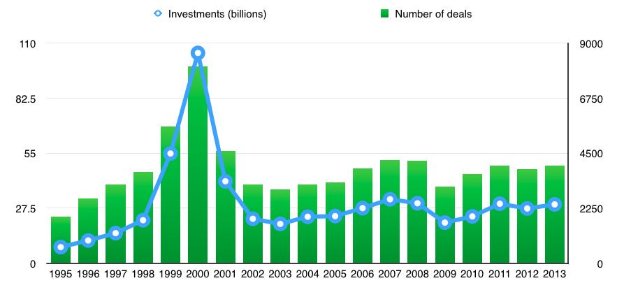 investments vs deals