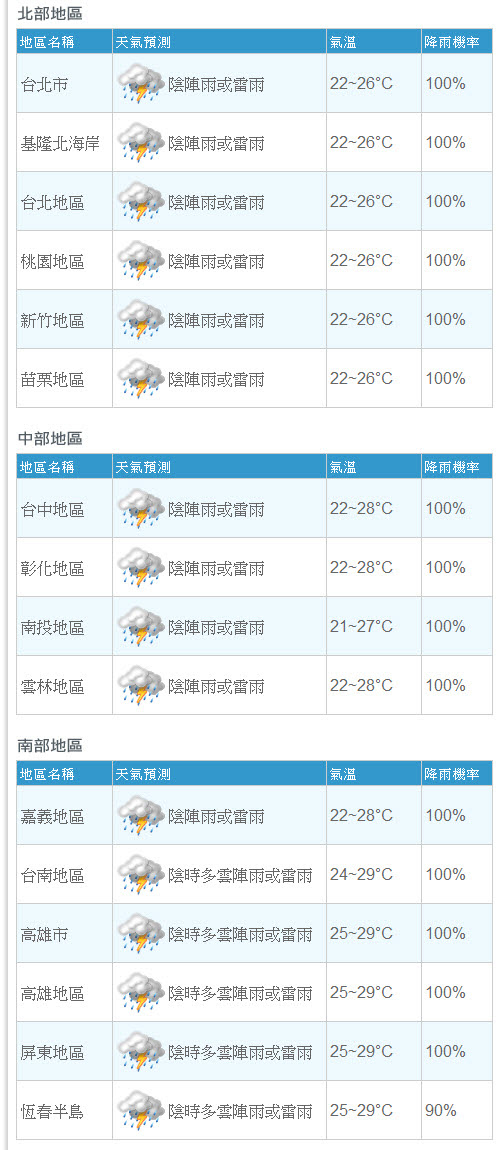 降雨機率全台 100%