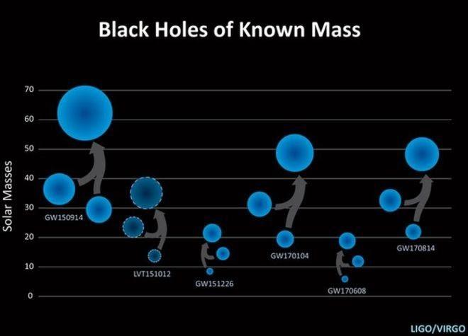 blackholes-merged