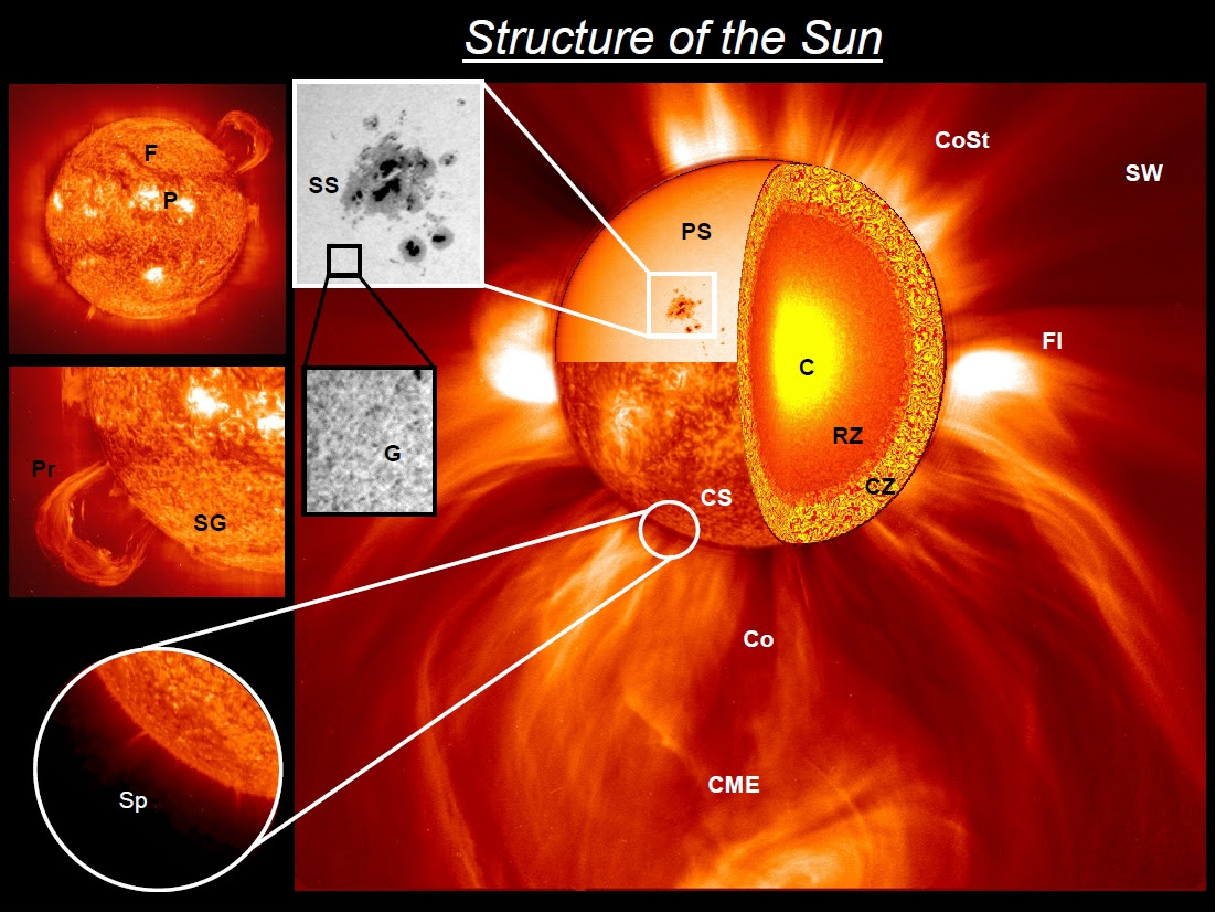 Layers Of The Sun Diagram