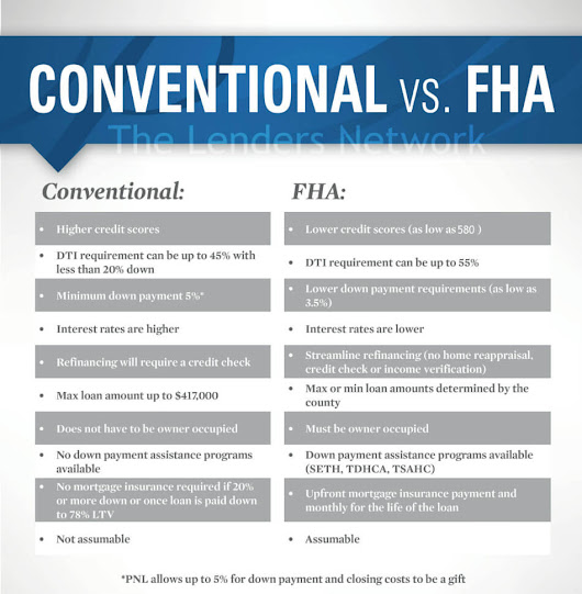 Kentucky FHA Loans Compared to Kentucky Conventional Loans
