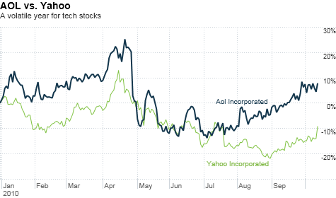 Yahoo stock jumps on reports of potential AOL buyout - Oct ...