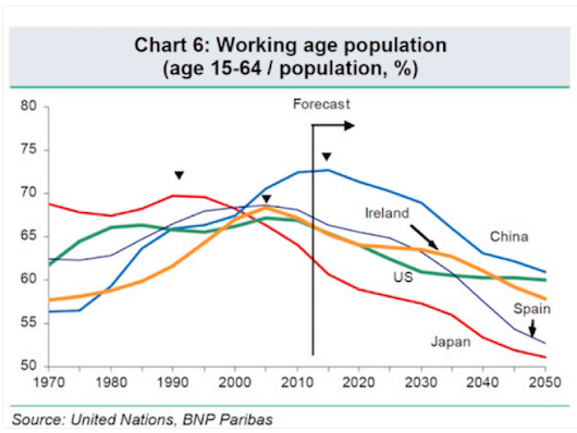 These 6 charts explain the world's looming demographic crisis