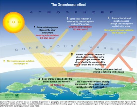 Climate Change - The Greenhouse Effect