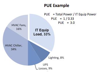 Power Usage Effectiveness Example