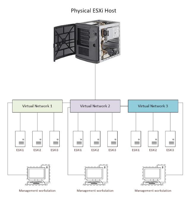 VMware Home Lab Network Design
