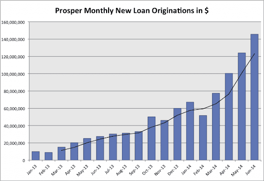 More Strong Growth at Prosper With $146 Million in New Loans in June