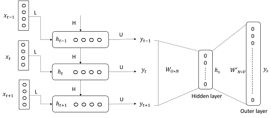 Transliterated Queries 2 – Deep Learning