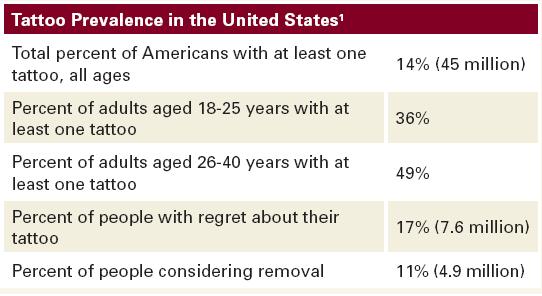 body fat percentage average population