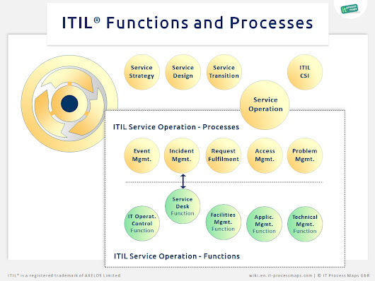ITIL Functions | IT Process Wiki