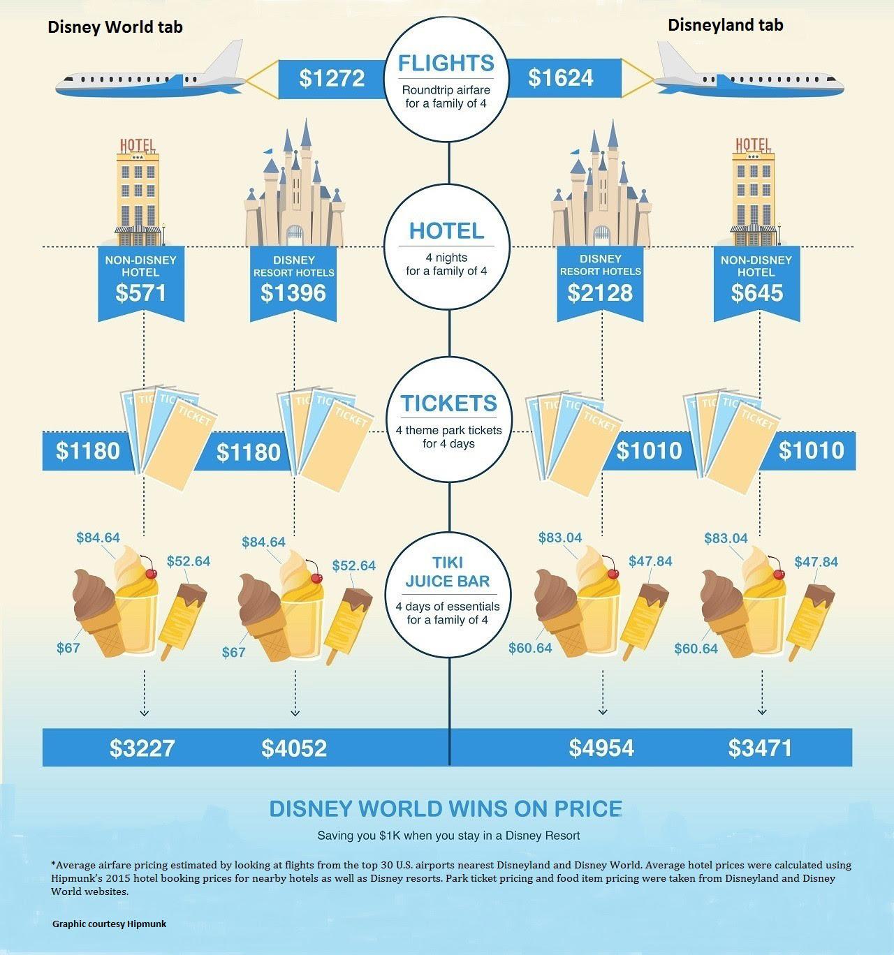 Is Disney World or Disneyland more affordable
