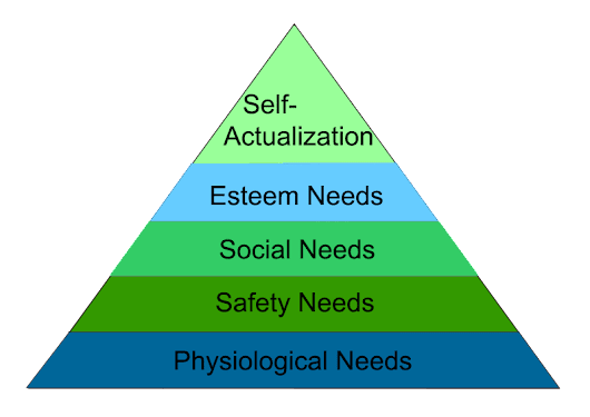 Maslow's Hierarchy of Needs - Explore Psychology
