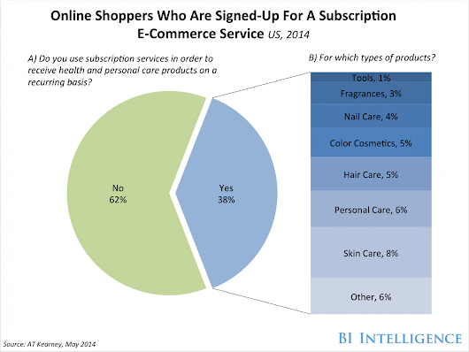 Consumers are increasingly turning to the Web to shop for health and personal care products — here's why » go-Digital Blog on Digital Marketing
